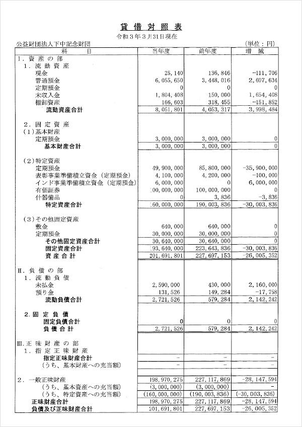 下中記念財団 第9期 会計報告